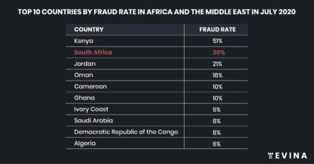 South Africa has a massive mobile fraud problem